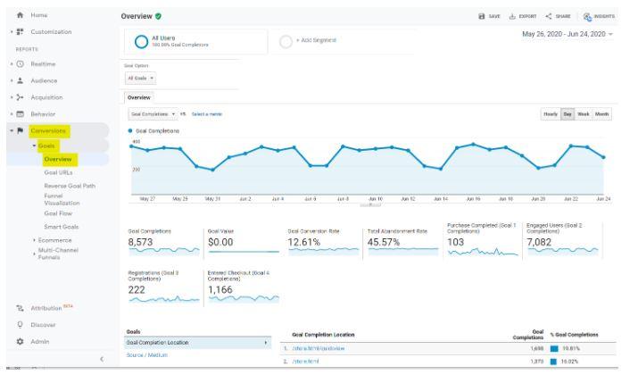 Google Analytics Goal Conversions Report